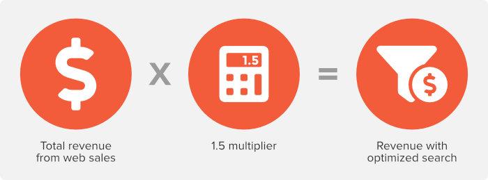 Multiplikatorformel für die E-Commerce-Suche