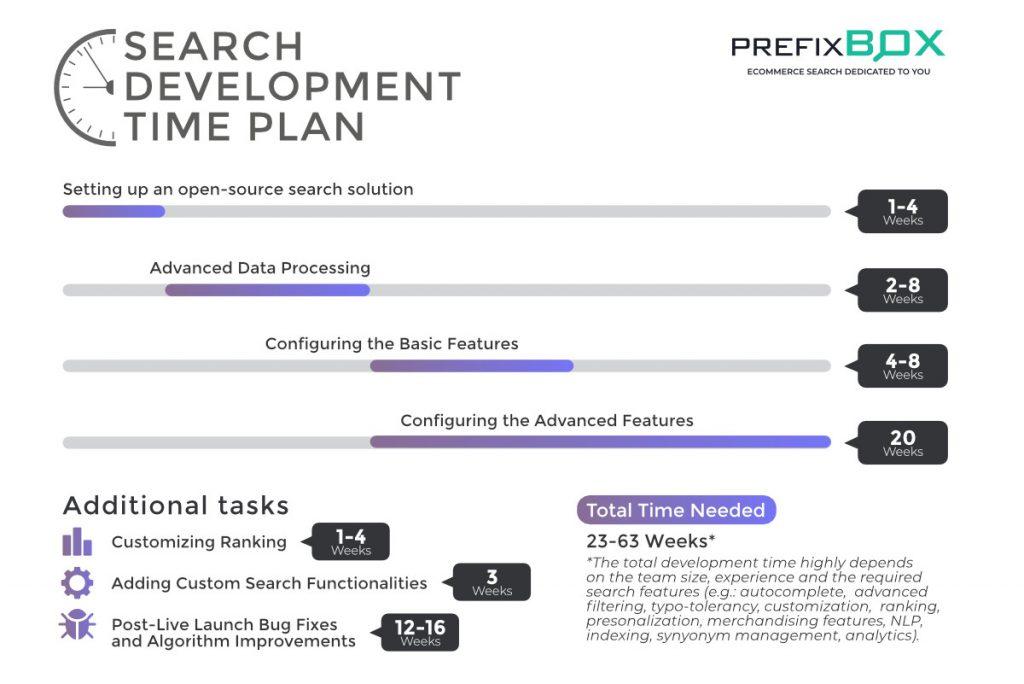 Zeitplan für die Sitesuche Inhouse-Entwicklung