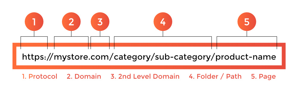 Navigation friendly URL structure for eCommerce sites