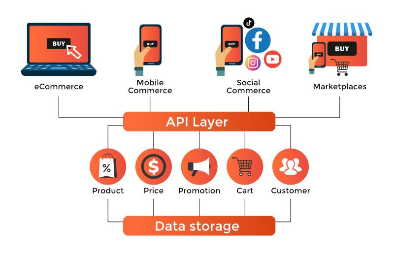 API-driven Headless Commerce