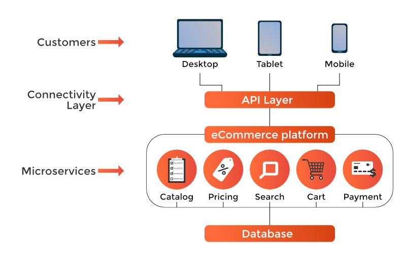 eCommerce Data integration between different applications