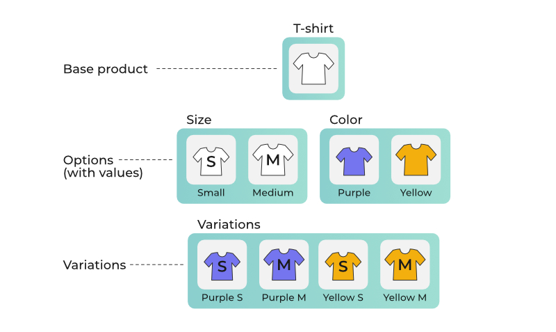 Product Variants handling in eCommerce Search