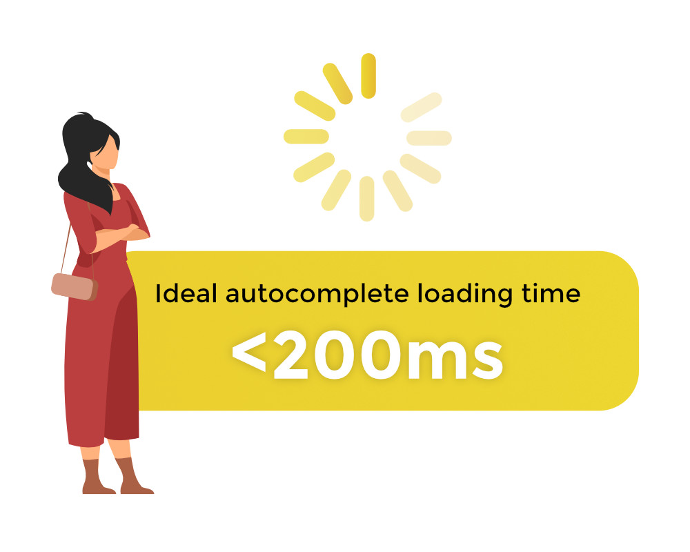 Ideal page loading time for online stores is less than 200 ms